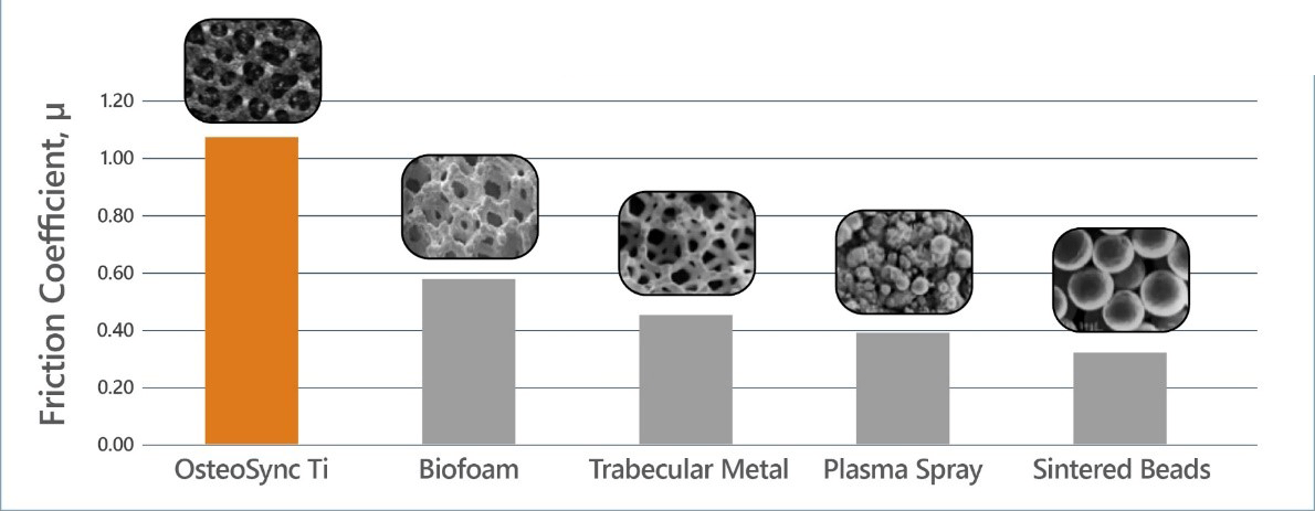 high-initial-implant-stability-graphic